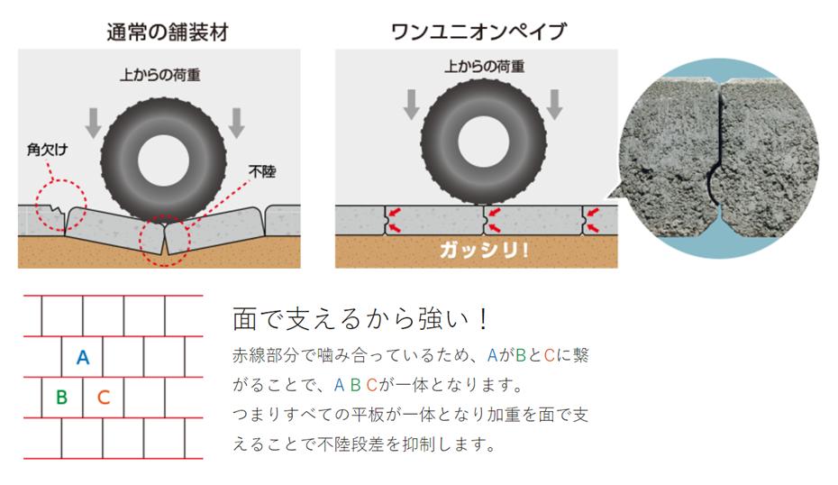 耐久性のある舗装材